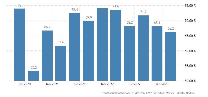 Burkina Faso Capacity Utilization