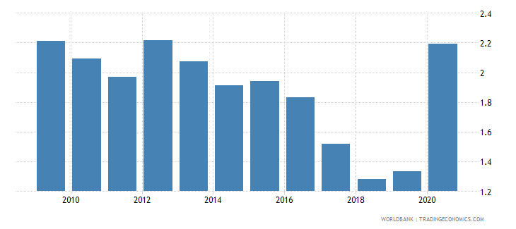 burkina faso central bank assets to gdp percent wb data