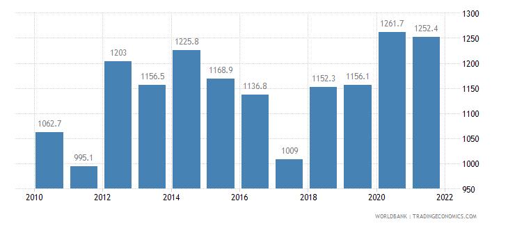 burkina faso cereal yield kg per hectare wb data