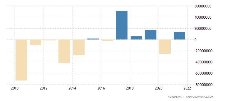 burkina faso changes in net reserves bop us dollar wb data