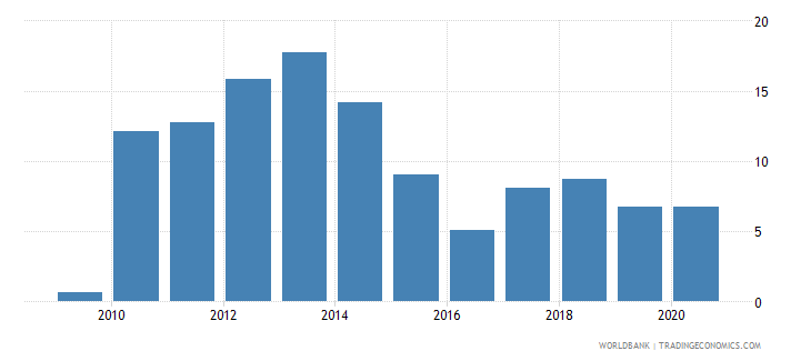 burkina faso claims on other sectors of the domestic economy annual growth as percent of broad money wb data