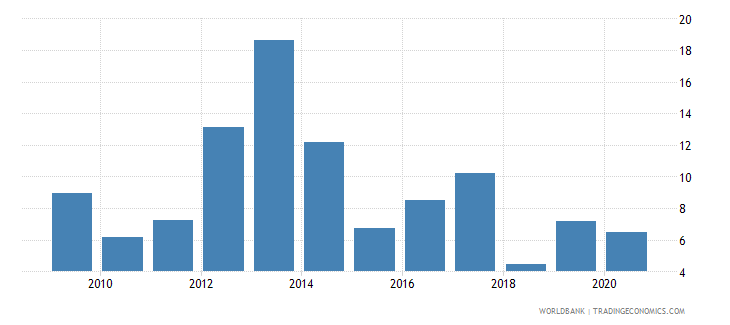 burkina faso claims on private sector annual growth as percent of broad money wb data