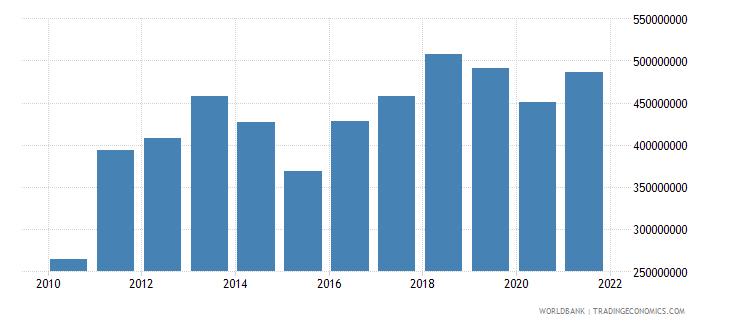 burkina faso commercial service exports us dollar wb data