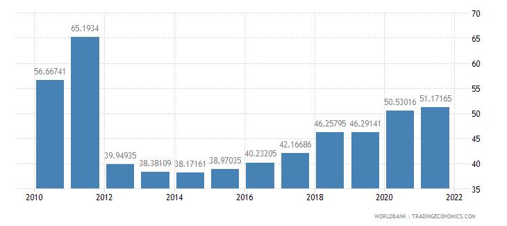 burkina faso communications computer etc percent of service exports bop wb data