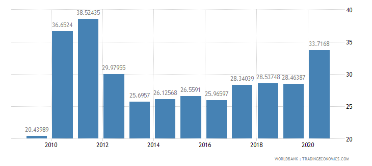 burkina faso communications computer etc percent of service imports bop wb data