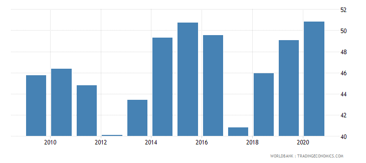 burkina faso compensation of employees percent of expense wb data