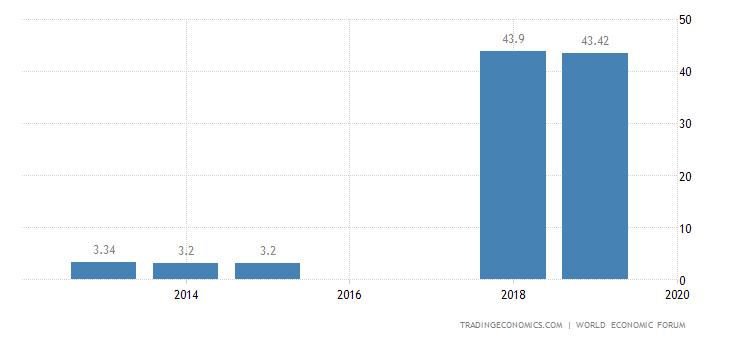 Burkina Faso Competitiveness Index