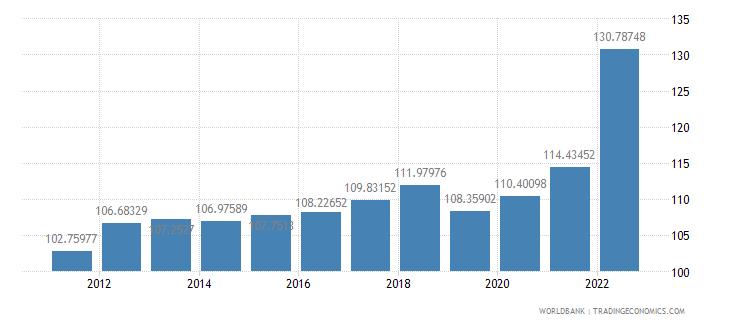 burkina faso consumer price index 2005  100 wb data