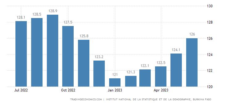 Burkina Faso Consumer Price Index Cpi