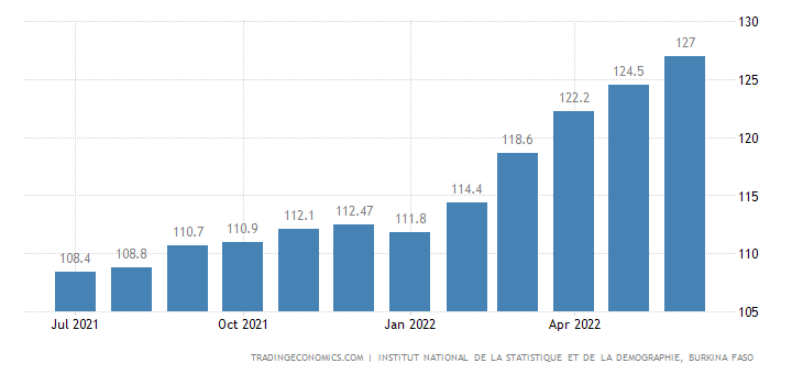 Burkina Faso Consumer Price Index Cpi