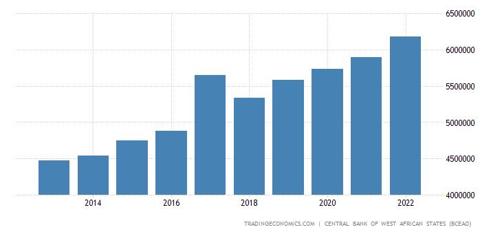 Burkina Faso Consumer Spending