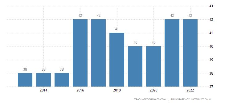 Burkina Faso Corruption Index