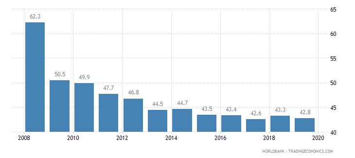 burkina faso cost of business start up procedures percent of gni per capita wb data