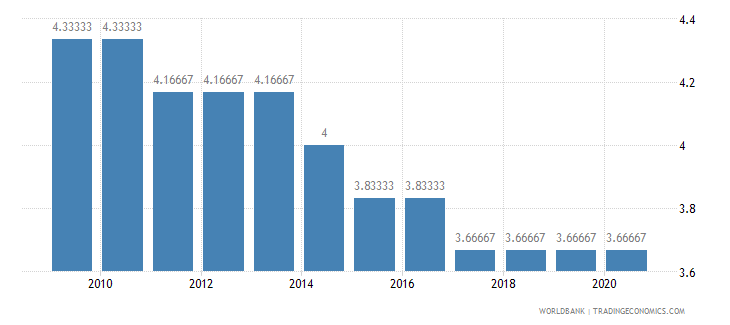 burkina faso cpia economic management cluster average 1 low to 6 high wb data