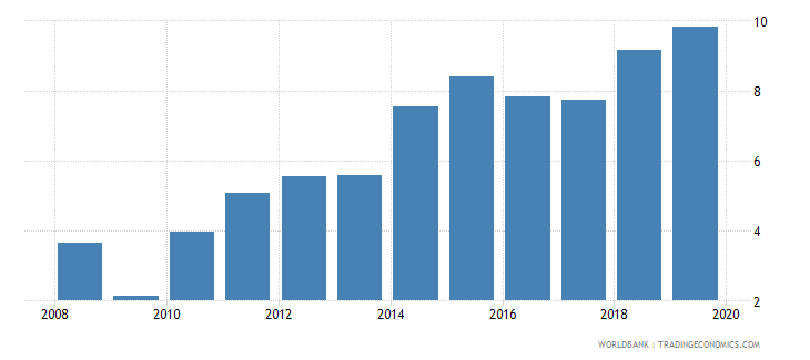 burkina faso credit to government and state owned enterprises to gdp percent wb data