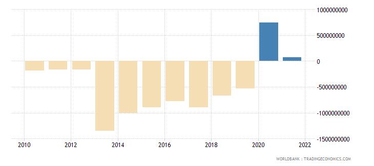 burkina faso current account balance bop us dollar wb data
