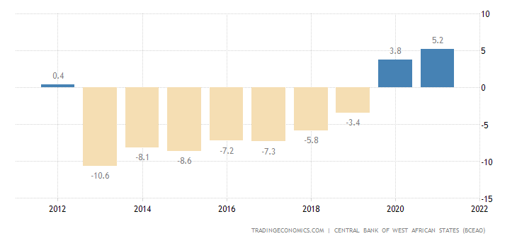 Burkina Faso Current Account to GDP