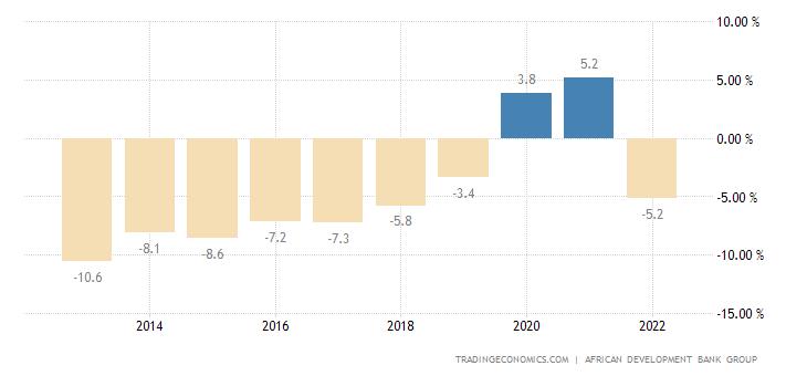 Burkina Faso Current Account to GDP