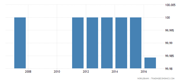 burkina faso current expenditure as percent of total expenditure in pre primary public institutions percent wb data