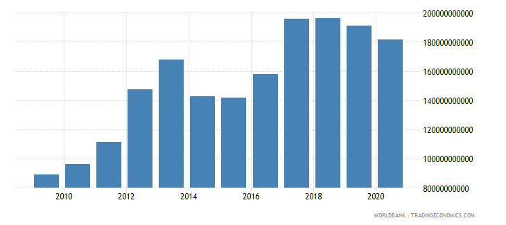 burkina faso customs and other import duties current lcu wb data