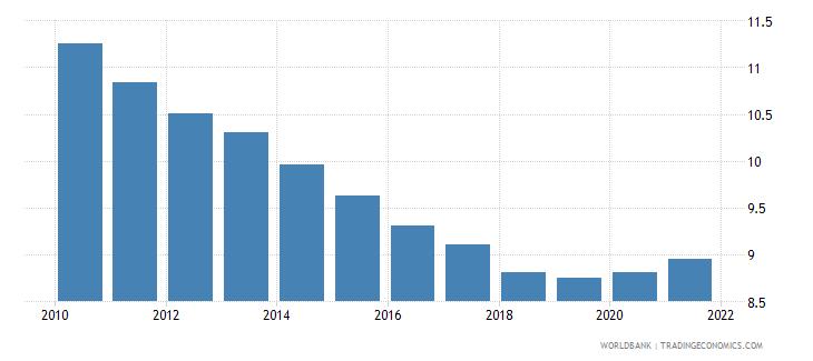 burkina faso death rate crude per 1 000 people wb data