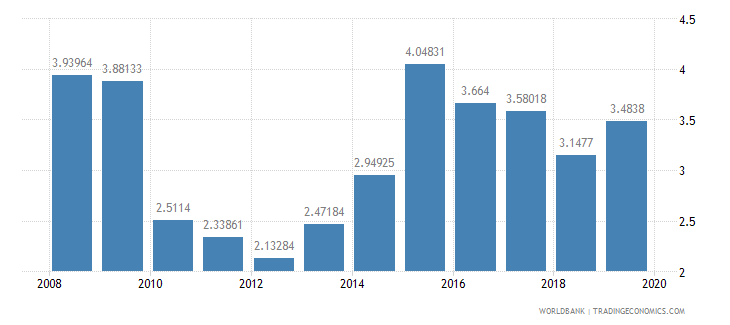 burkina faso debt service ppg and imf only percent of exports excluding workers remittances wb data