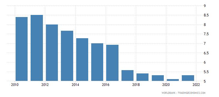 burkina faso deposit interest rate percent wb data