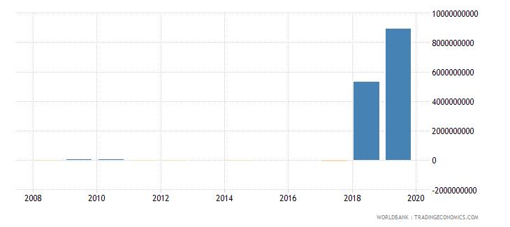 burkina faso discrepancy in expenditure estimate of gdp constant lcu wb data