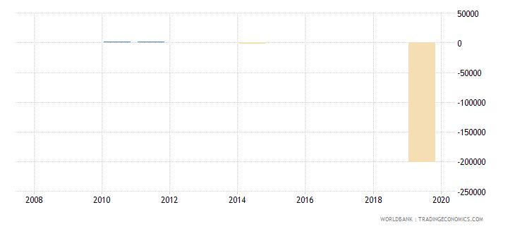 burkina faso discrepancy in expenditure estimate of gdp current lcu wb data