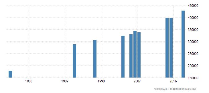 burkina faso elderly illiterate population 65 years both sexes number wb data