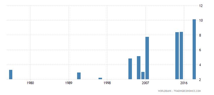 burkina faso elderly literacy rate population 65 years both sexes percent wb data