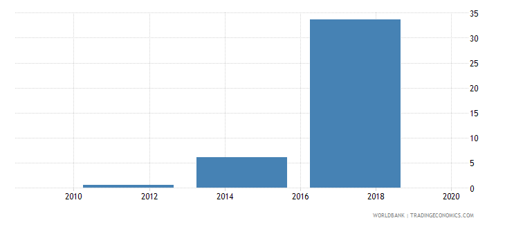 burkina faso electronic payments used to make payments percent age 15 wb data