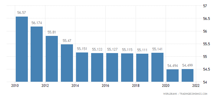 burkina faso employment to population ratio 15 plus  female percent wb data