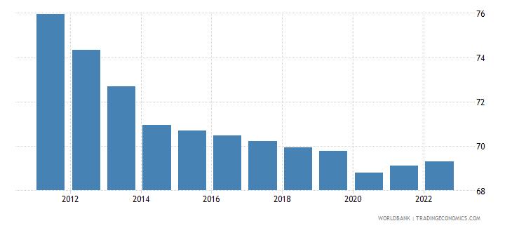 burkina faso employment to population ratio 15 plus  male percent wb data