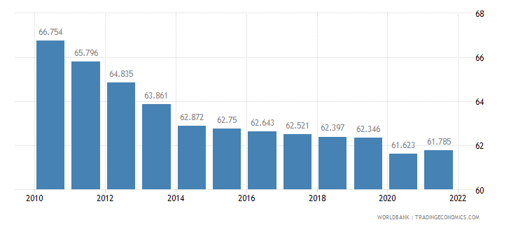 burkina faso employment to population ratio 15 plus  total percent wb data