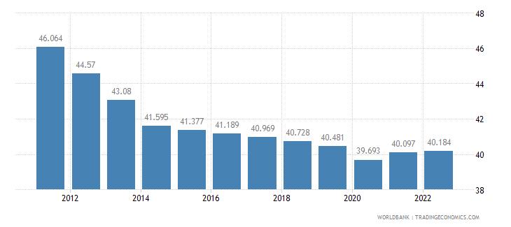 burkina faso employment to population ratio ages 15 24 female percent wb data