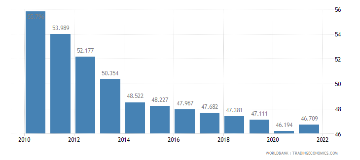 burkina faso employment to population ratio ages 15 24 total percent wb data