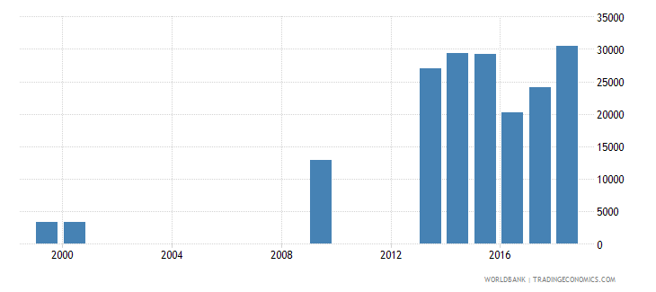 burkina faso enrolment in early childhood education private institutions female number wb data