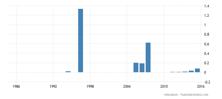 burkina faso expenditure on pre primary as percent of government expenditure on education percent wb data