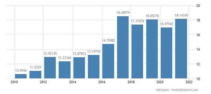 burkina faso expense percent of gdp wb data
