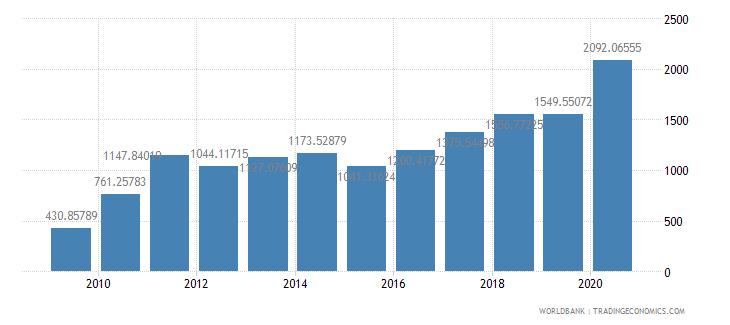 burkina faso export value index 2000  100 wb data