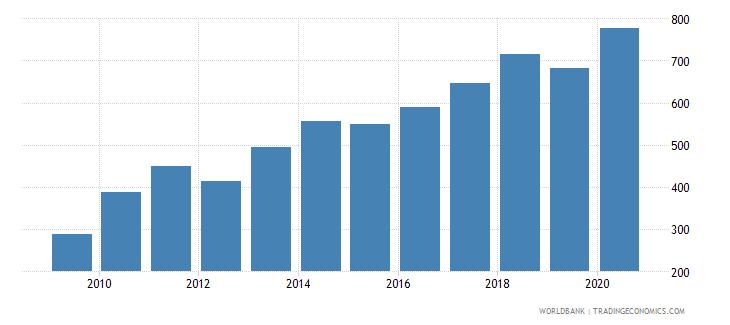 burkina faso export volume index 2000  100 wb data