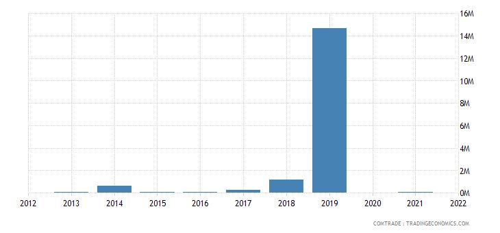 burkina faso exports brazil