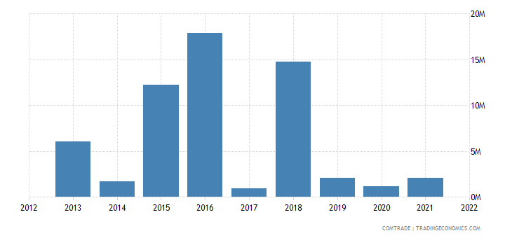 burkina faso exports canada