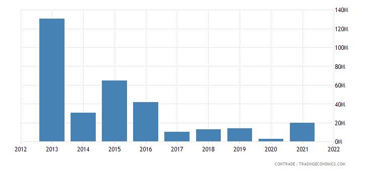 burkina faso exports china