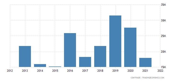burkina faso exports denmark