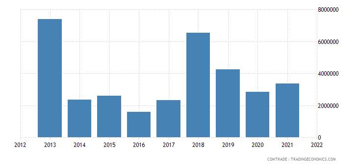 burkina faso exports ethiopia