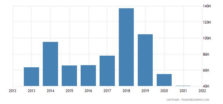 burkina faso exports france