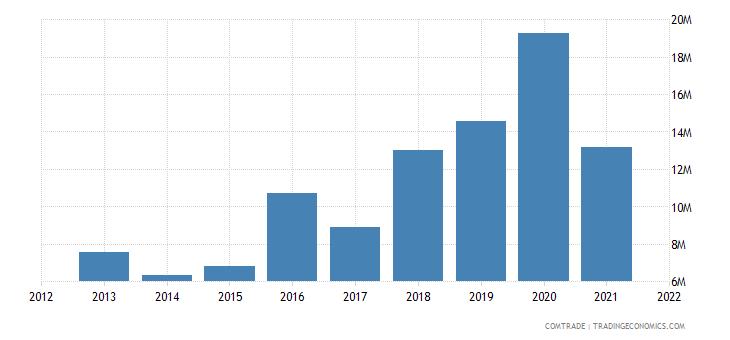 burkina faso exports germany