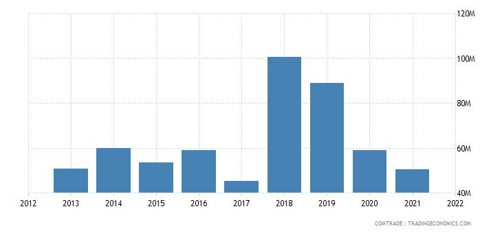 burkina faso exports ghana